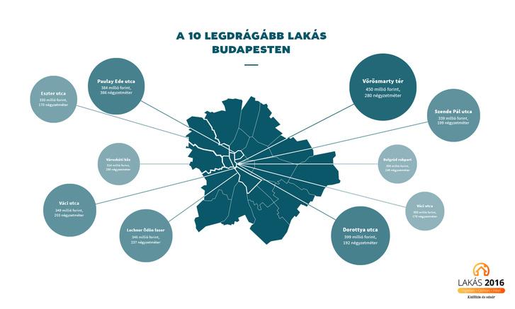 A legdrágább budapesti lakások Fotó: Otthontérkép