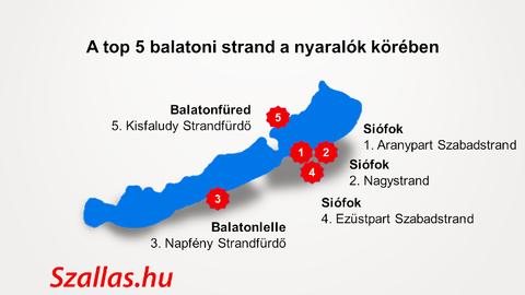 Íme, a legjobb balatoni strandok listája