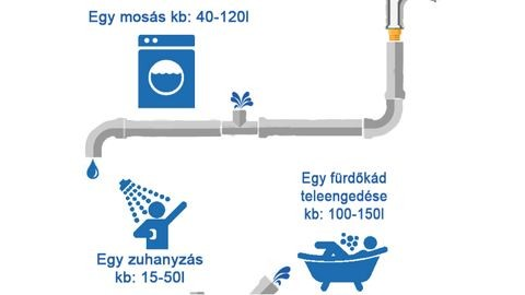 Így használd a vizet! – szakértők vízhasználati tippjei