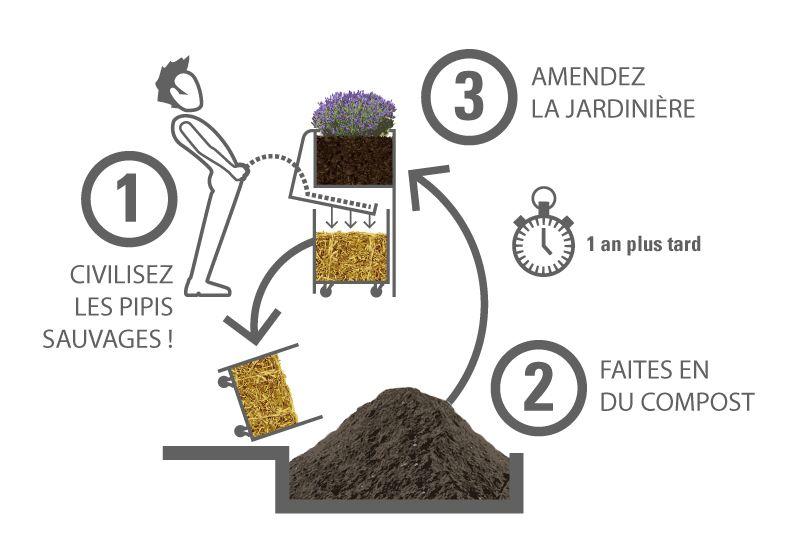 Zseniális megoldást találtak az utcára vizelés problémájára Párizsban