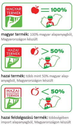 forrás: www.amagyartermek.hu