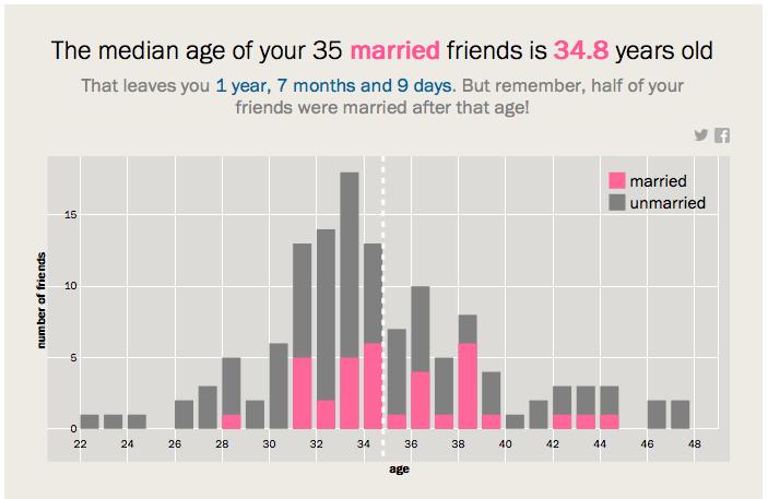 Hónapra megmondják, mikor kellene házasodnod