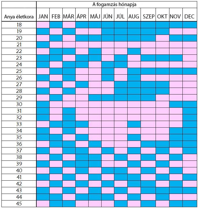 Kínai termékenységi naptár: fiú lesz vagy lány?