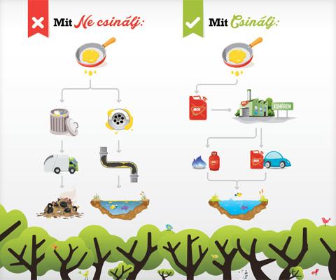 Használt sütőolajgyűjtés a MOL-nál