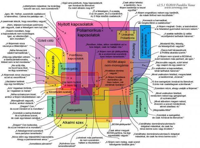 A kapcsolatok útvesztője, te hol jársz éppen? (Franklin Veaux ábrája, forrás: Balogh Balázs/ Poliamoria Magyarország)
