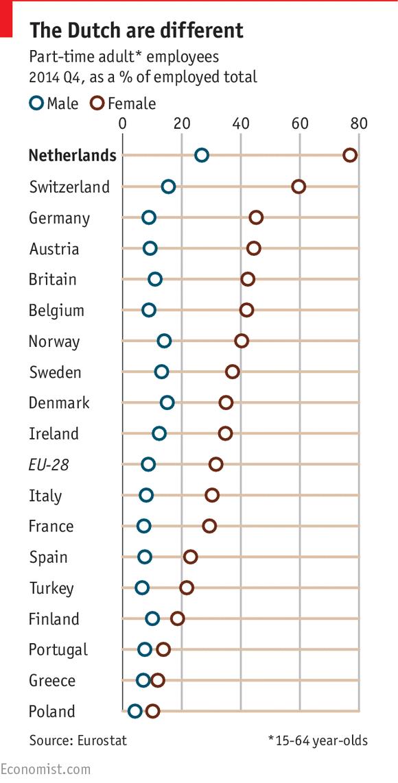 A hollandok boldogságának titka: részmunkaidő és testmozgás
