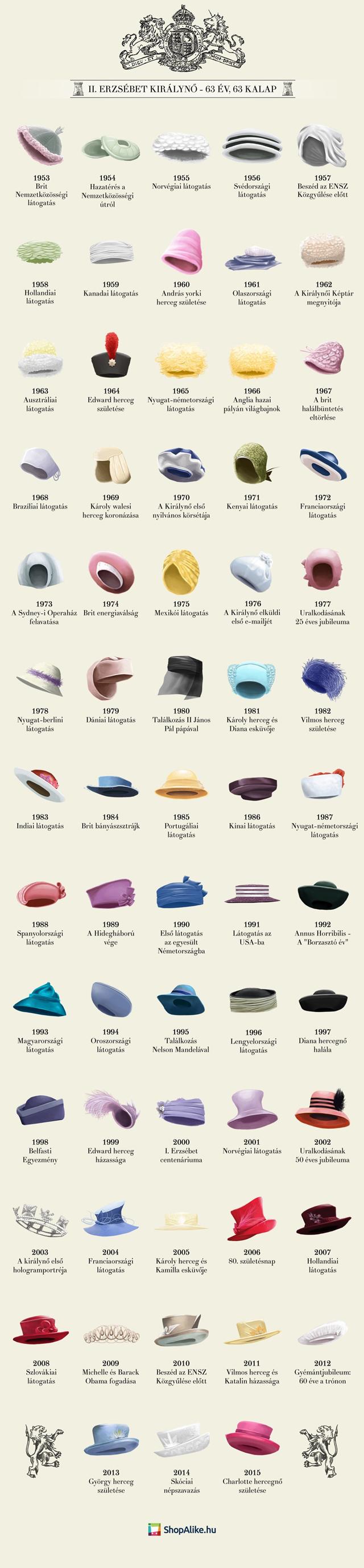 II. Erzsébet 63 legfontosabb kalapja