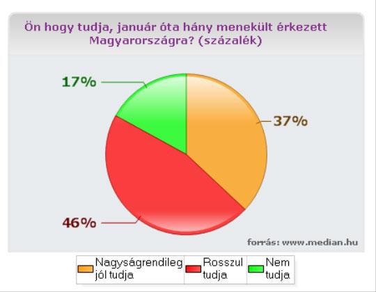 Forrás: www.median.hu