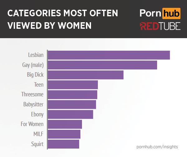 Ilyen pornót néznek a nők