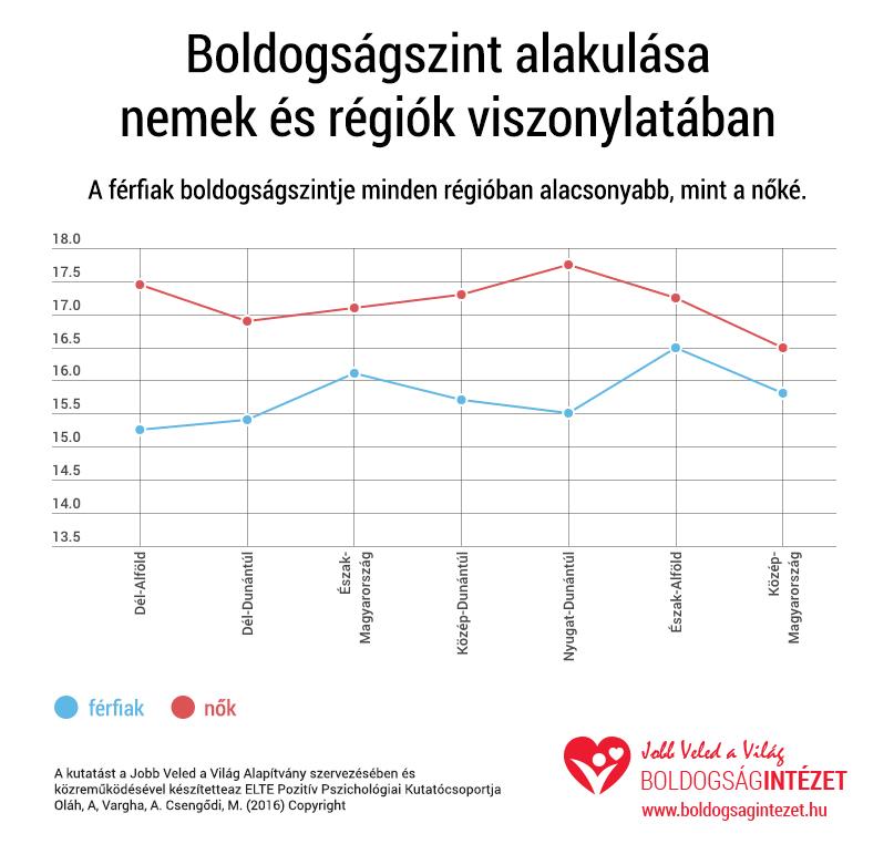 Boldogságtérkép, avagy mi jellemzi a legboldogabb magyarokat