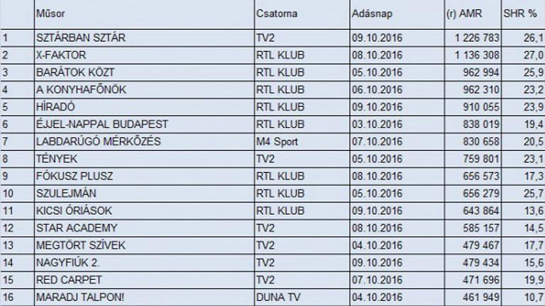 Összességben az RTL nyerte a nézettségi versenyt