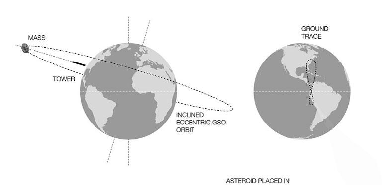 A bal ábrán a torony elhelyezkedése, a jobb ábrán a 24 óra alatt leírt pályája látható (Kép: cloudsao.com)