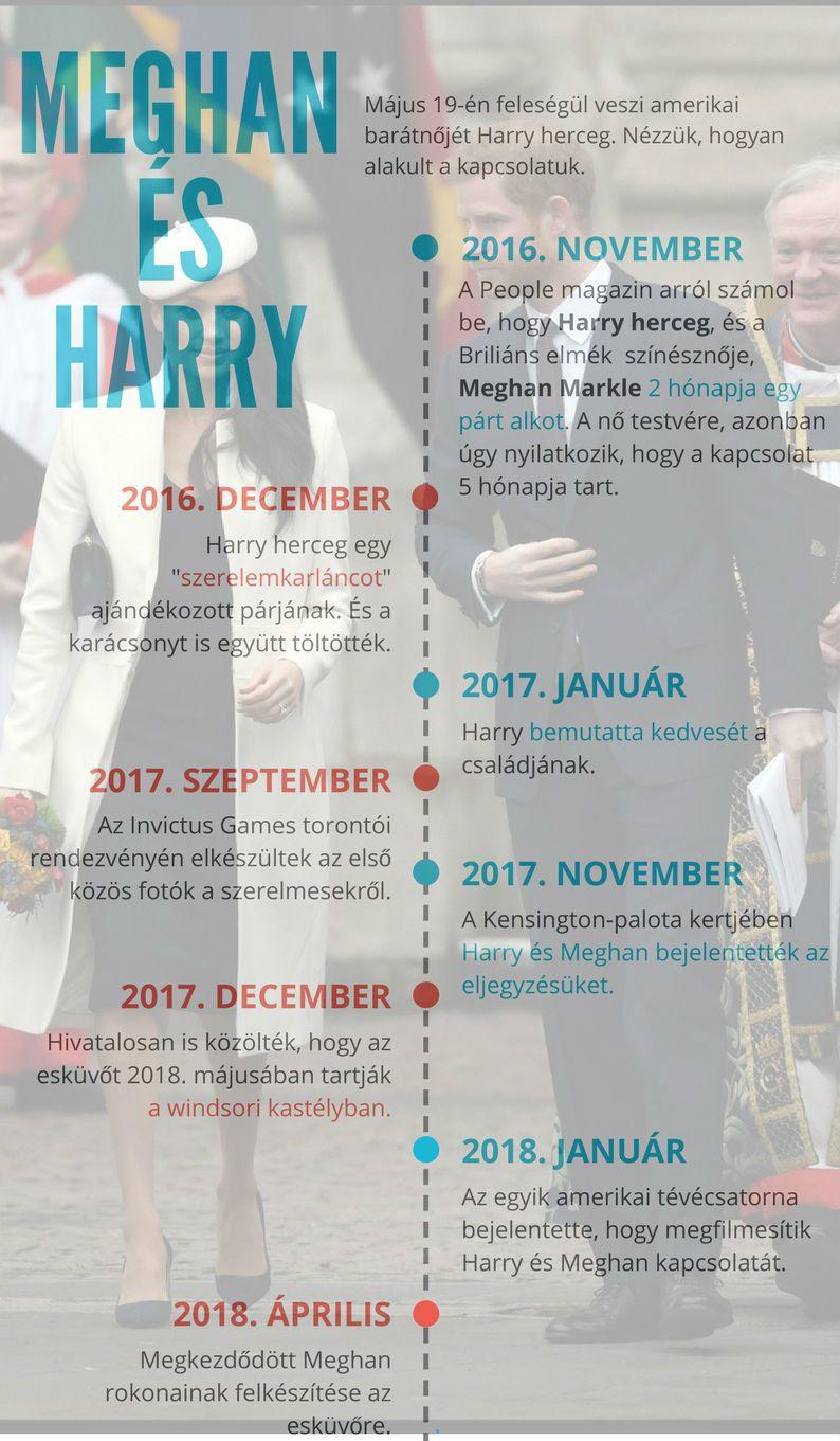 Harry herceg és Meghan Markle kapcsolata
