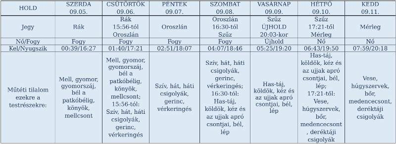 heti holdnaptár holdhoroszkóp szeptember 4-11.