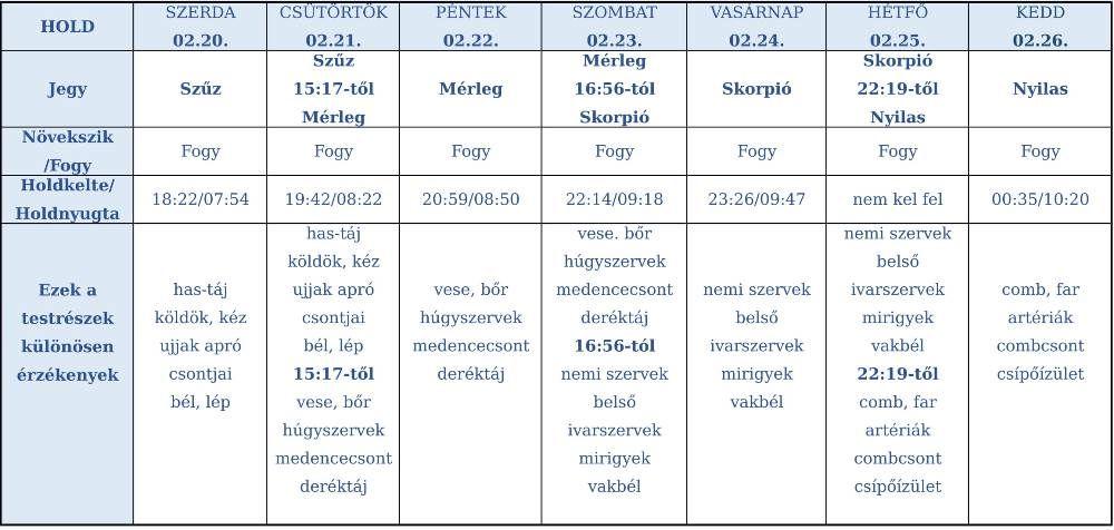 heti holdhoroszkóp 2019. február 20-26.