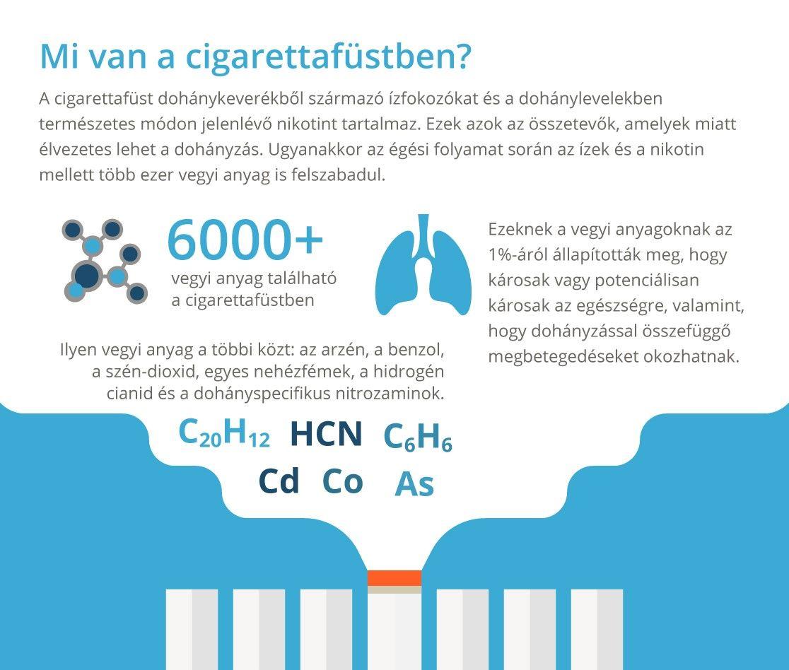 a dohányzáshoz kapcsolódó betegségek száma