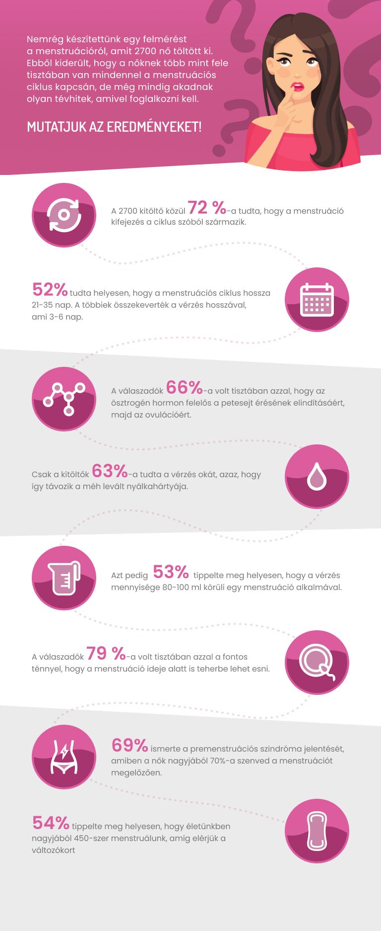 Megtudtuk, ennyire vannak képben a nők a menstruációs ciklusukkal kapcsolatban
