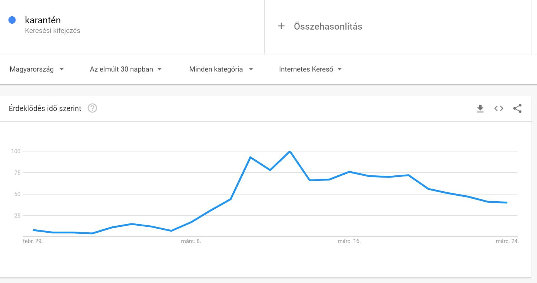 Karantén keresés Google