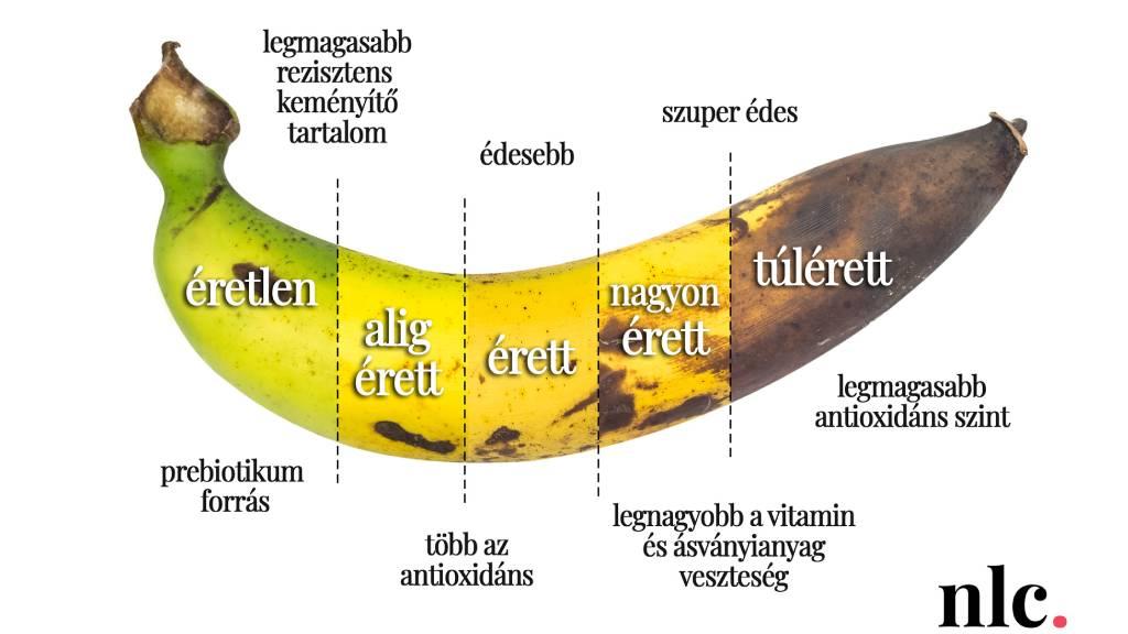 Érett,v agy zöld banán