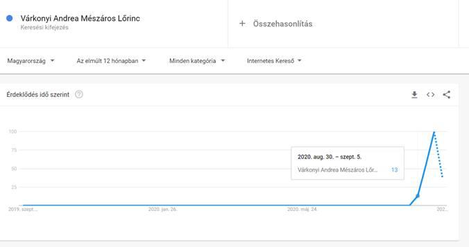 Mucha gente está interesada en la relación entre Andrea Varconi y Lorink Mizaros