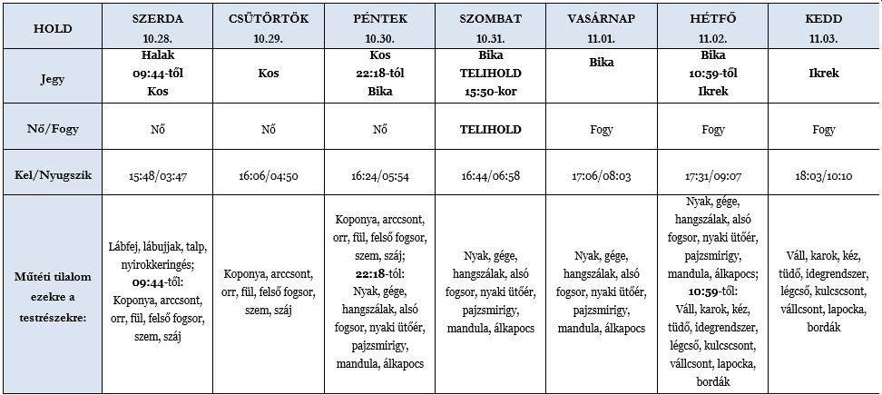 Heti holdhoroszkóp táblázat 2020. 10. 28–11. 3.