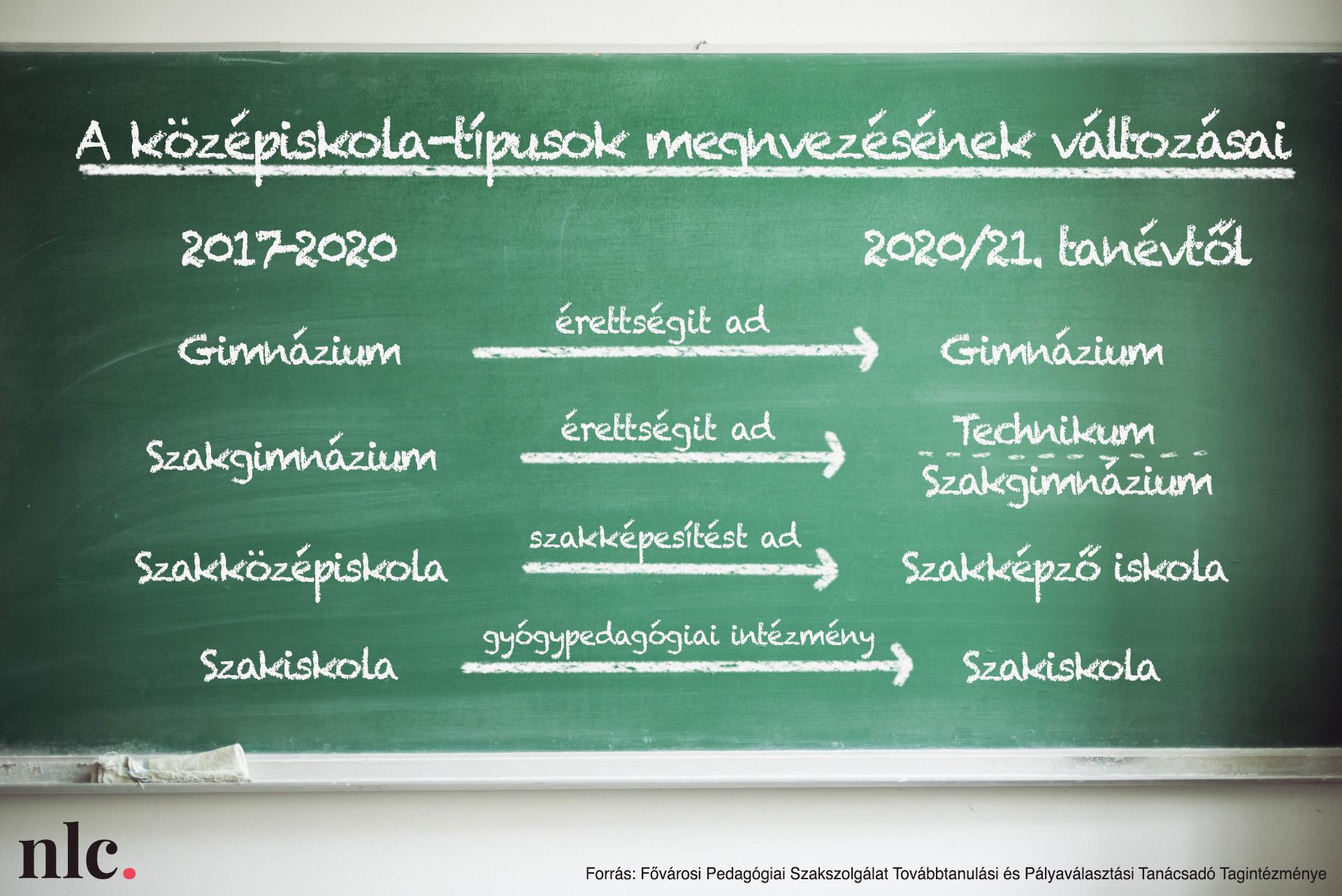 A középiskola-típusok megnevezésének változásai