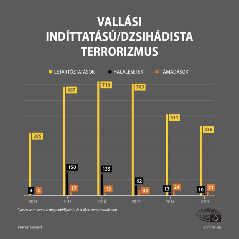(Forrás: Európai Parlament)