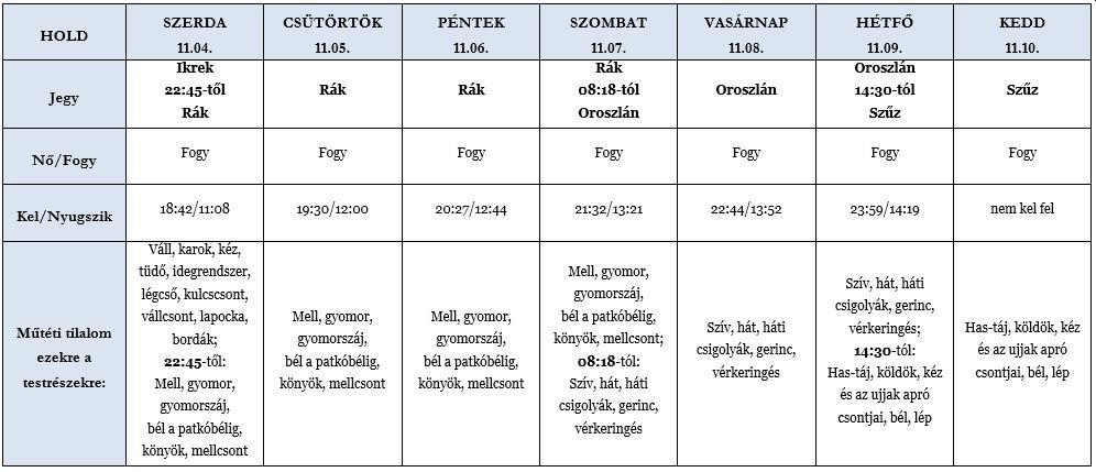 Heti holdhoroszkóp táblázat 2020. 11. 3.