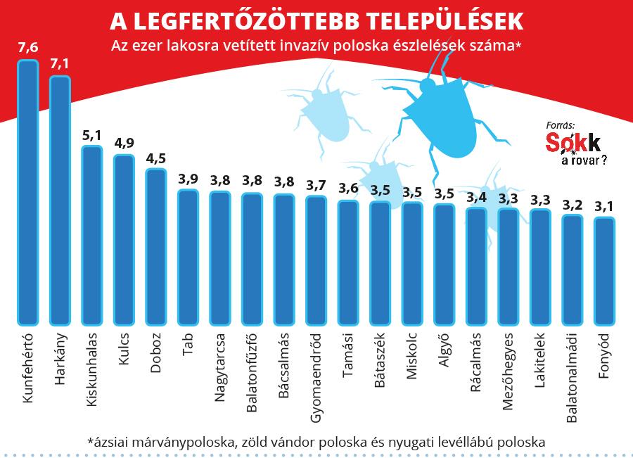 Magyarország poloskatérképe