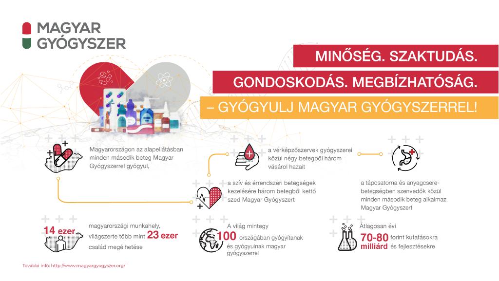 Jó döntés a magyar gyógyszer - a testünket, a gazdaságot és a bolygót is óvhatjuk (x)
