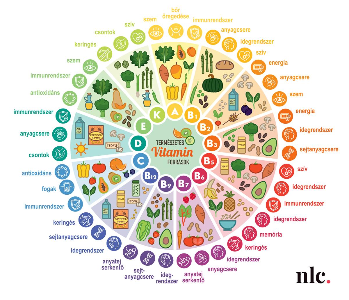 Segítsd a szervezetedet változatos táplálkozással, hogy minden vitaminhoz hozzájusson. (Infografika: Leéb Ádám)