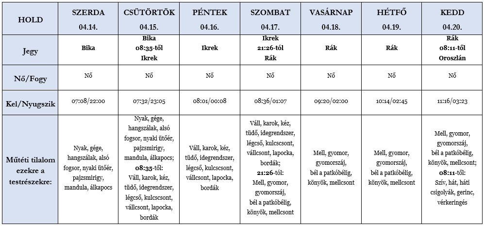 Heti holdhoroszkóp táblázat 2021. április 14-20.