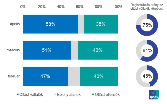 Ipsos felmérés az oltási hajlandóságról
