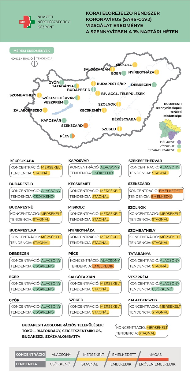 Két városban emelkedik a koronavírus koncentrációja a szennyvízben