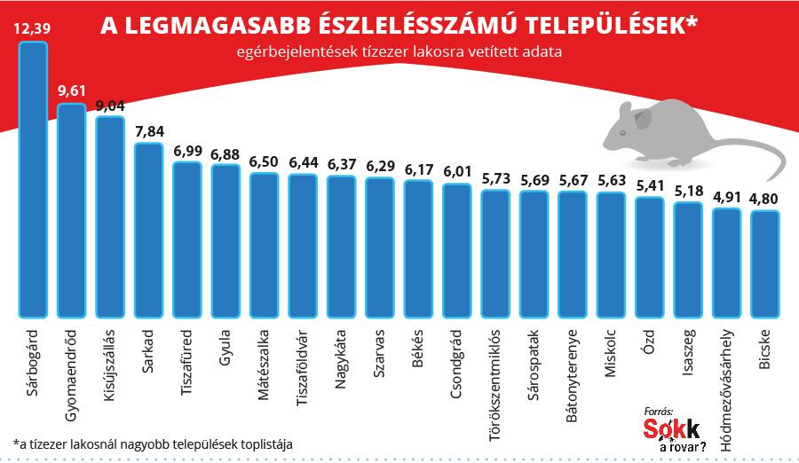 A magyar települések 20-as toplistája az egérészlelések száma alapján