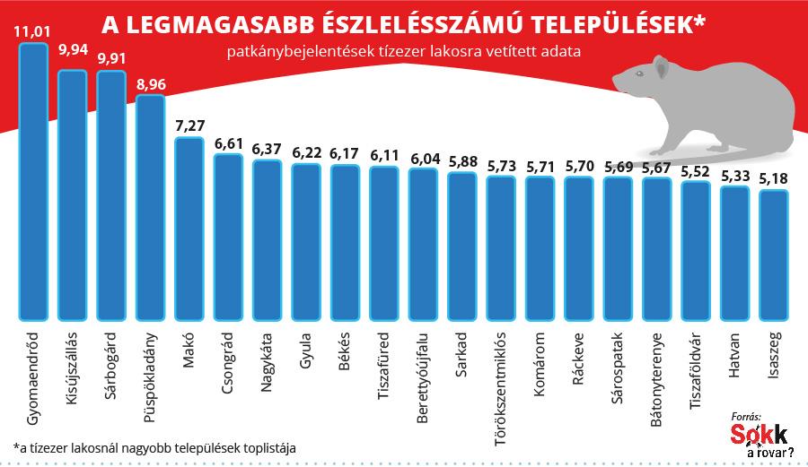 A magyar települések 20-as toplistája a patkányészlelések száma alapján