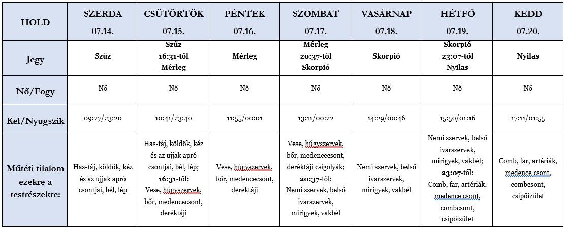 Heti holdhoroszkóp tábla 2021. 07. 14-20.