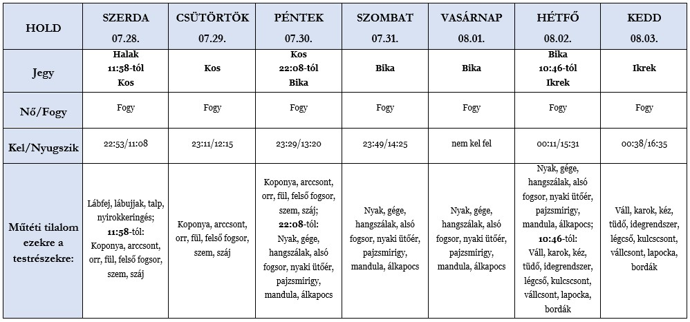 Heti holdhoroszkóp tábla 2021. 07. 28-08. 03.