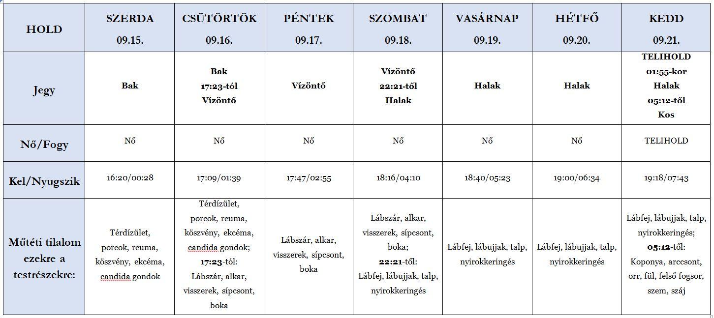 Heti holdhoroszkóp tábla 2021. 09. 15-21.