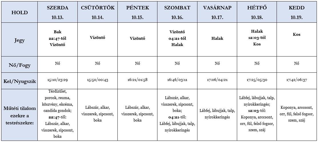 Heti holdhoroszkóp tábla 2021. 10. 13-19.